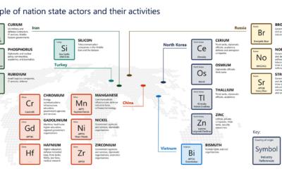 Venäjän hakkerit ovat aktiivisimpia